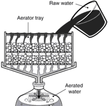 Cara Membuat Alat Penjernih Air Sederhana Sistem Aerasi