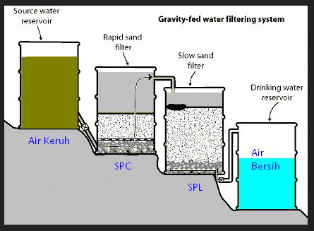 Sistem dan Teknik Penjernihan Air Sederhana