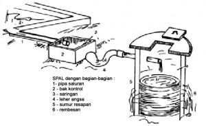 Pengolahan Air Limbah Rumah Tangga Menjadi Air Bersih